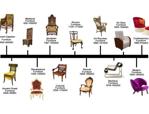 12 Types of Chairs for Your Different Rooms | Interior design .