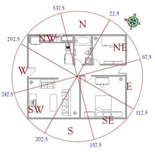 Feng Shui for House Layout, 17 Feng Shui Tips for Good Home Design .